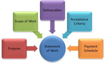 statement-of-work